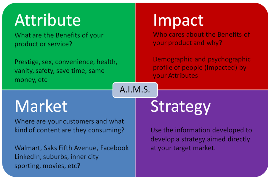 AIMS Analysis