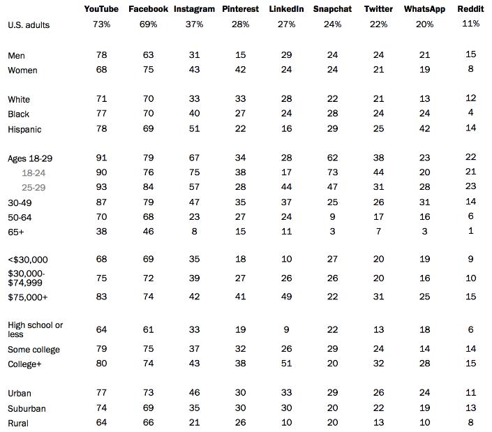 Demographics Across Social Networks